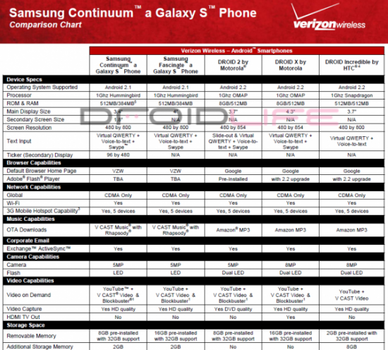 samsung-continuum-vs-droid-comparison-600x542