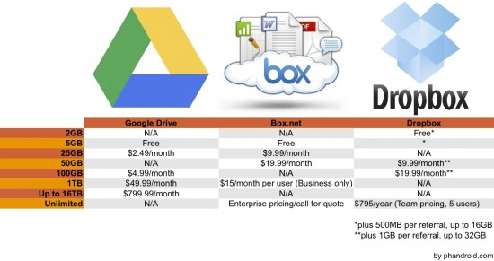 Google Drive Will It Put Dropbox And Box Out Of Business