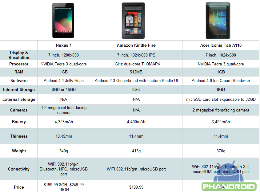 Nexus 7 vs Kindle Fire vs Acer Iconia Tab A110