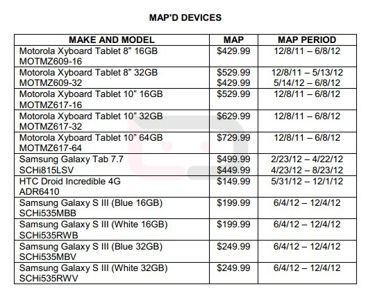 samsung android phone price list. the latest version of verizon\u0027s minimum advertised price sheet (map) sheds a bit light on carrier\u0027s pricing strategy for upcoming htc incredible samsung android phone list
