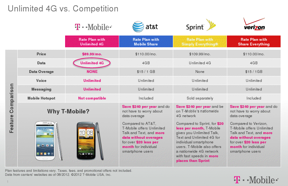 compare mobile phone deals with unlimited internet