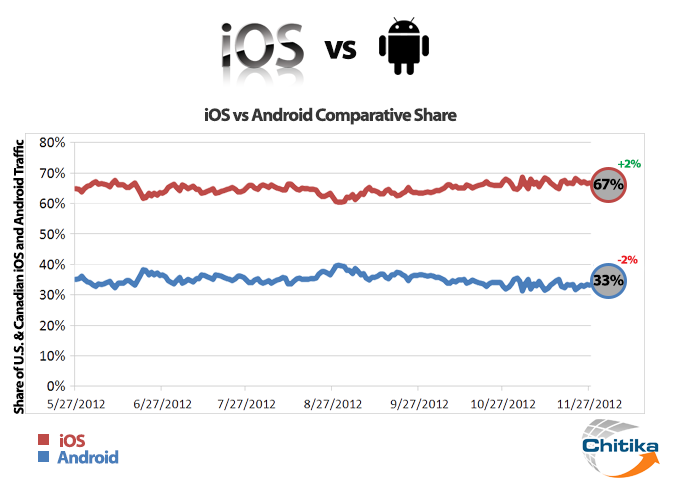 iOS still spanking Android in total web traffic despite ...