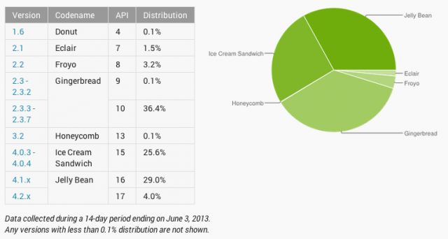 Android platform versions for May