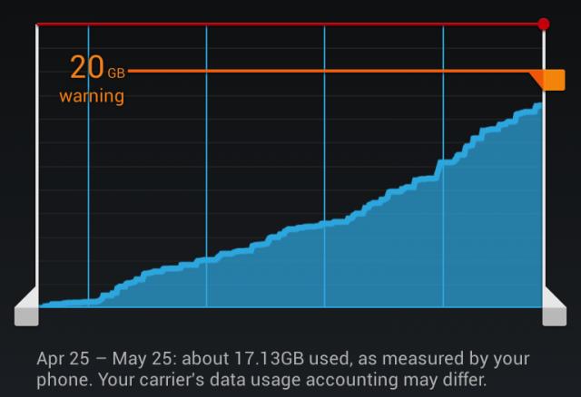 CM10.1.0 RC3 data usage