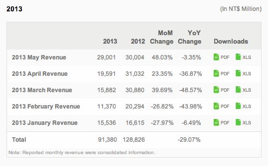 HTC Revenue Earnings May 2013
