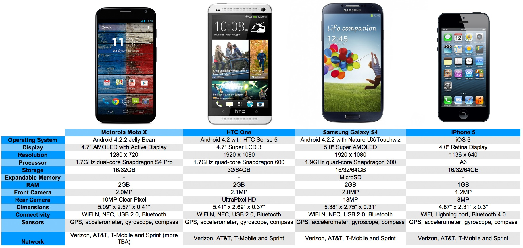 Galaxy S4 Vs Htc One X Moto X vs HTC One vs G...