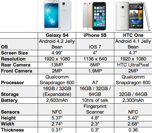 Galaxy S4 Vs IPhone 5S HTC One Chart