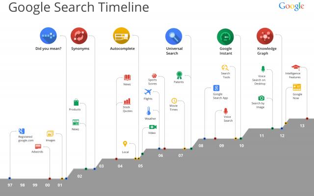 Google Search Timeline