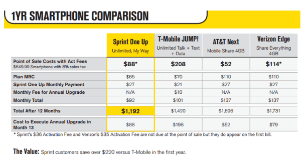 sprint iphone plan sprint one up early upgrade program info leaked 13038