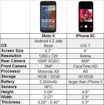 Note  Compared To Iphone X