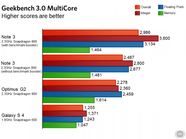 Hasil benchmark Samsung Galaxy Note 3
