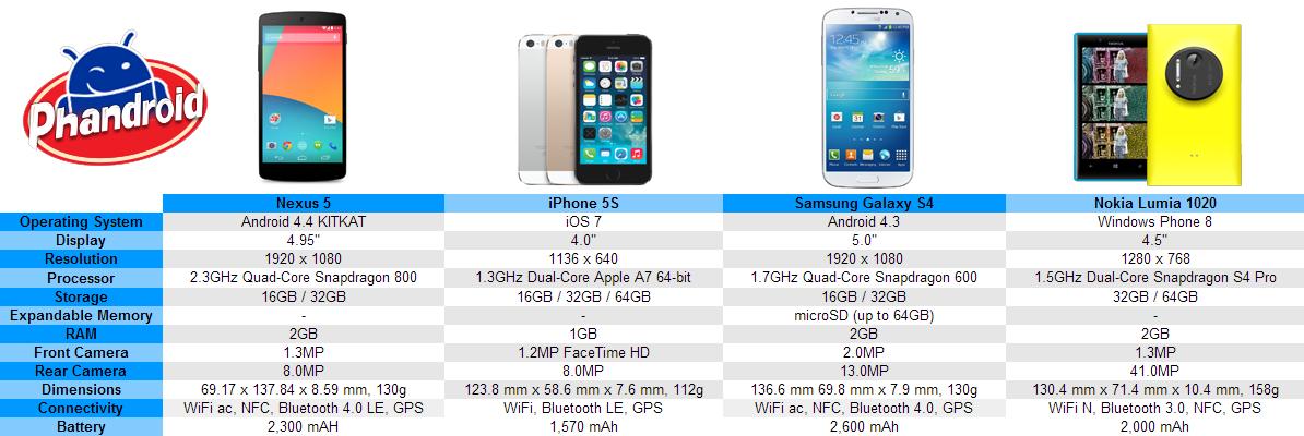 nokia lumia 1020 vs iphone 5s. nexus 5 vs iphones 5s galaxy s4 lumia 1020 nokia iphone