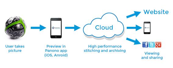 PANONO_app_cloud