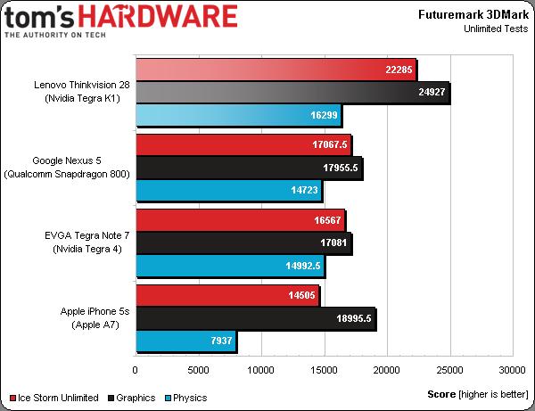 nvidia tegra k1 benchmark