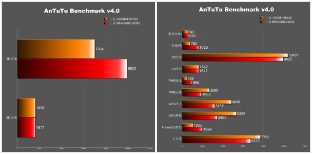Samsung Galaxy S5 benchmarks Antutu