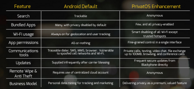 PrivatOS vs Android