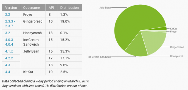 Android Platform Distribution numbers March 2014