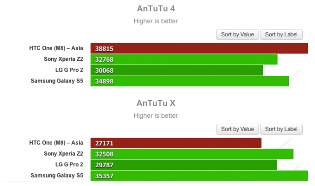 Chinese HTC One M8 benchmark boosting