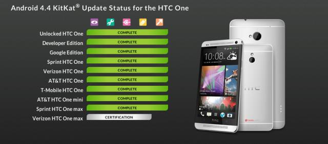 HTC One Max KitKat status update