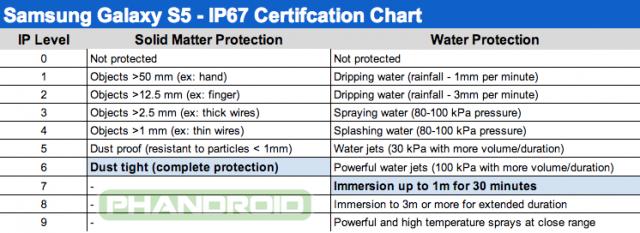 Galaxy S5 IP67 Chart
