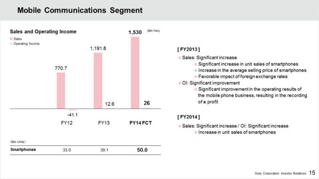 sony-smartphone-sales-2013