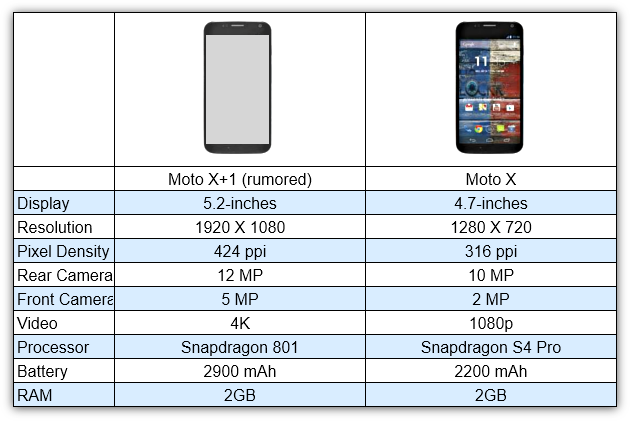 Moto X 1 chart