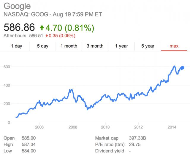google-stock-10-year-view