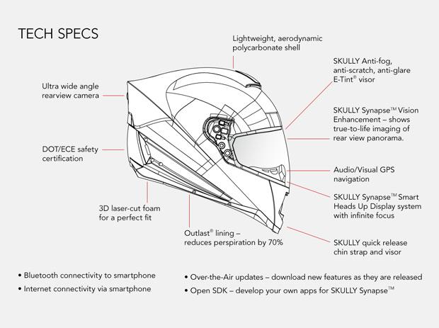 skully tech specs