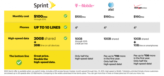Sprint Unveils New Family Plan With 20gb Of Data For 100