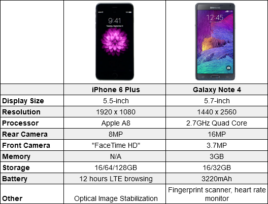 note 4 screen size vs iphone 7