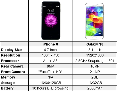 samsung galaxy s5 vs iphone 6 iphone 6 vs galaxy s5 19442