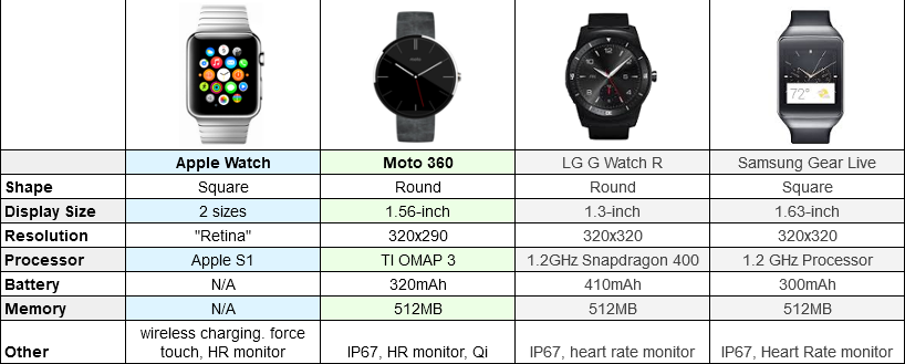 Apple Watch vs Moto 360 vs LG G Watch R vs Samsung Gear S