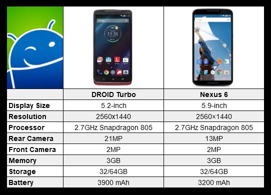 Motorola DROID Turbo vs Nexus 6 [CHART]