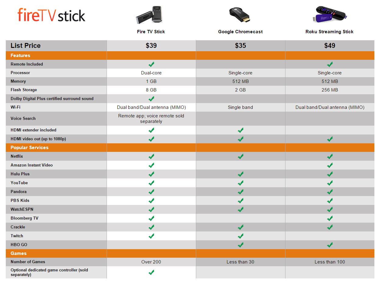 Amazon Announces The Fire Stick A 39 Chromecast Competitor