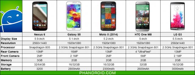 nexus 6 phones