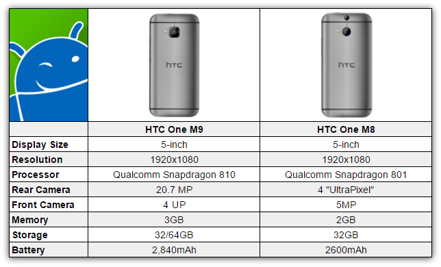 HTC One M9 vs HTC One M8 [CHART]