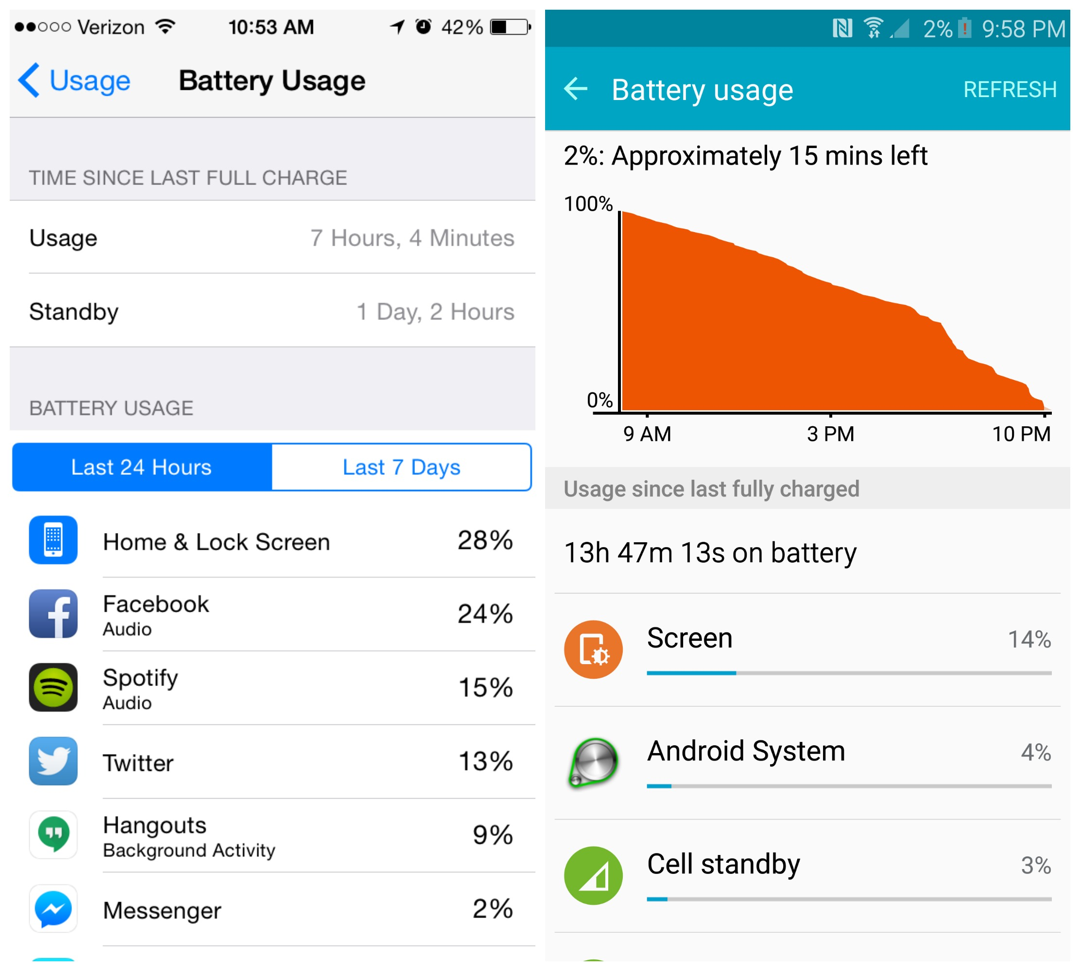 Iphone 6s Vs Galaxy S6 Battery Life