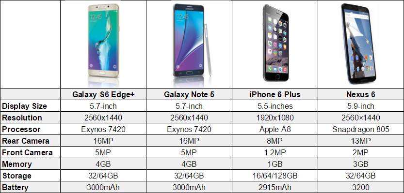 Galaxy S6 Edge Vs IPhone 6 Plus And More