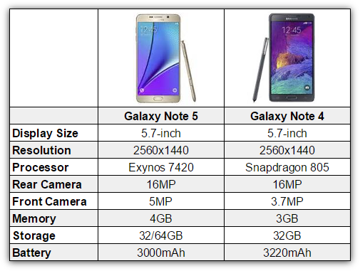 Samsung Galaxy 5: Comparison Specifications with 4 Notes and Notes 3