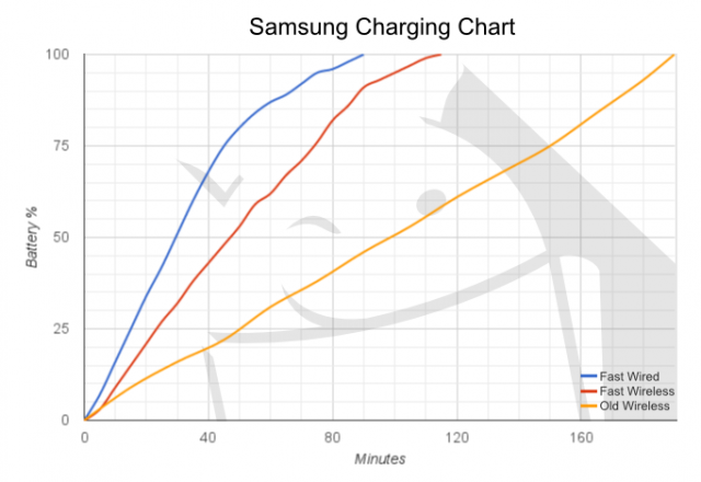 Charge Chart 640x440 exactly how fast is the samsung fast wireless charger? Max Ferguson Charging Diagram at suagrazia.org