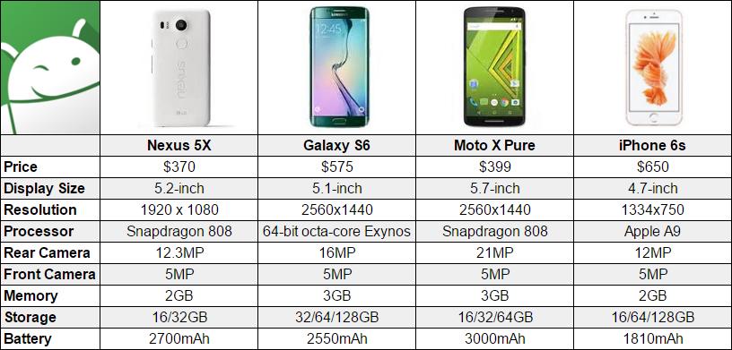 Nexus 5X vs Galaxy S6 vs Moto X Pure vs iPhone 6s