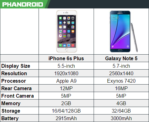 iphone 6s plus specs iphone 6s plus vs galaxy note 5 1548