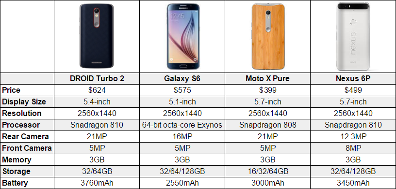 Motorola Droid Turbo 2 Vs Moto X Pure Vs Nexus 6p Vs