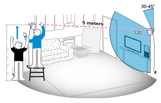 Manual shows how to set your living room up to use the htc for Ways to set up your living room