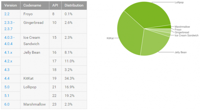 android distribution march 2016