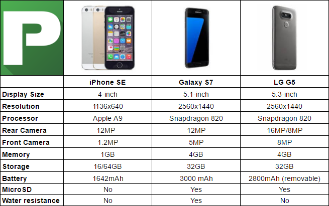 iphone 5 size chart: Iphone se vs galaxy s7 vs lg g5 chart