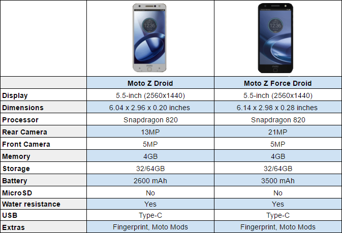 moto 2 z force. moto z droid vs force 2 p