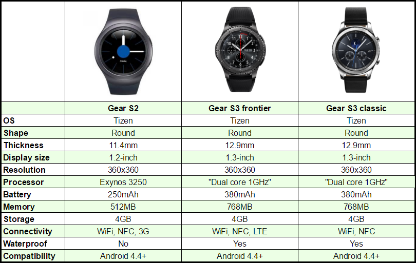 samsung gear s3 vs samsung gear s2 chart. Black Bedroom Furniture Sets. Home Design Ideas