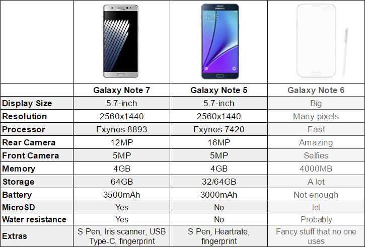Samsung Galaxy Note 7 Vs Galaxy Note 5 Vs Ghost Note 6