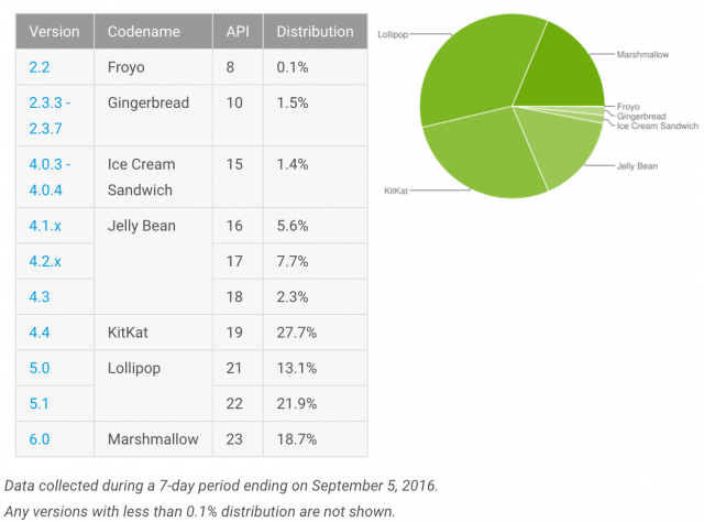 android-distribution